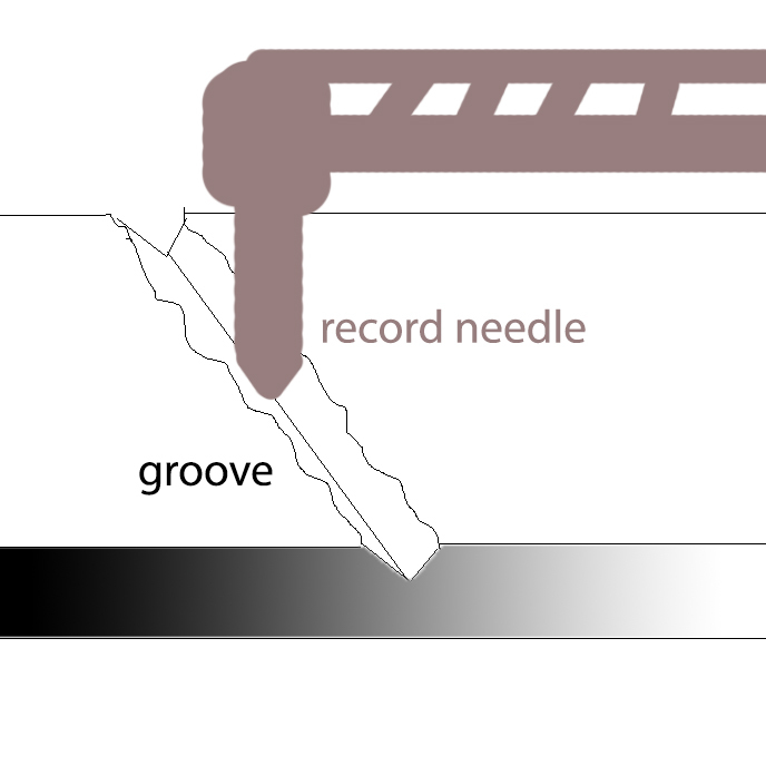 record groove