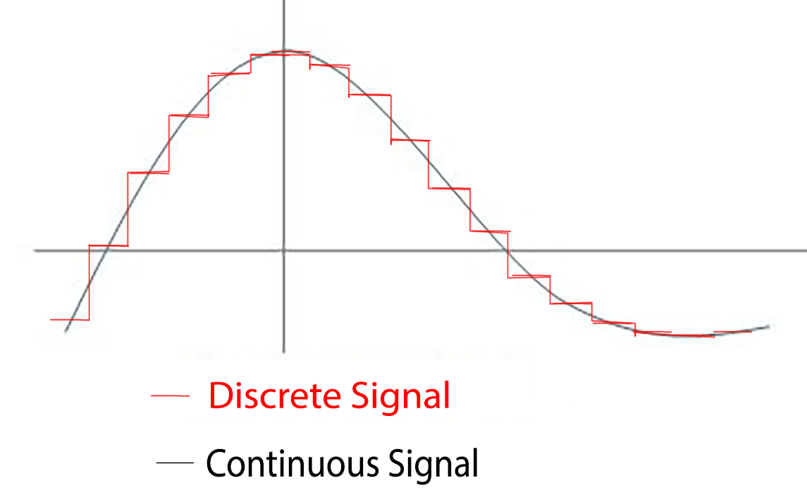 Discrete vs continuous