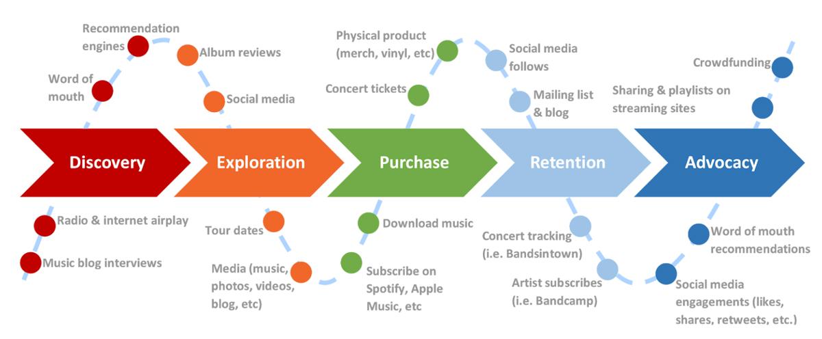 The fan journey - SEO for musicians