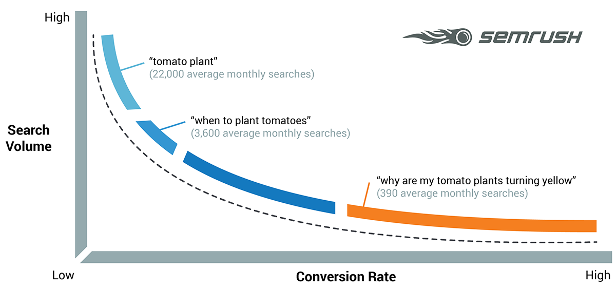 BZ Blog - SEO Keyword Research for Musicians - Search Demand Curve